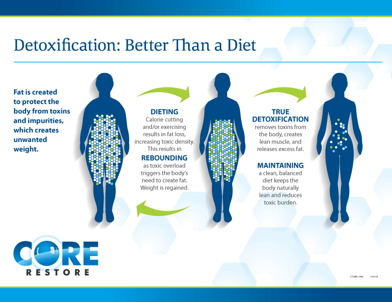 Detoxification:Better Than a Diet